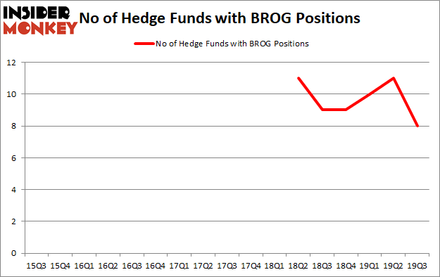 Is BROG A Good Stock To Buy?