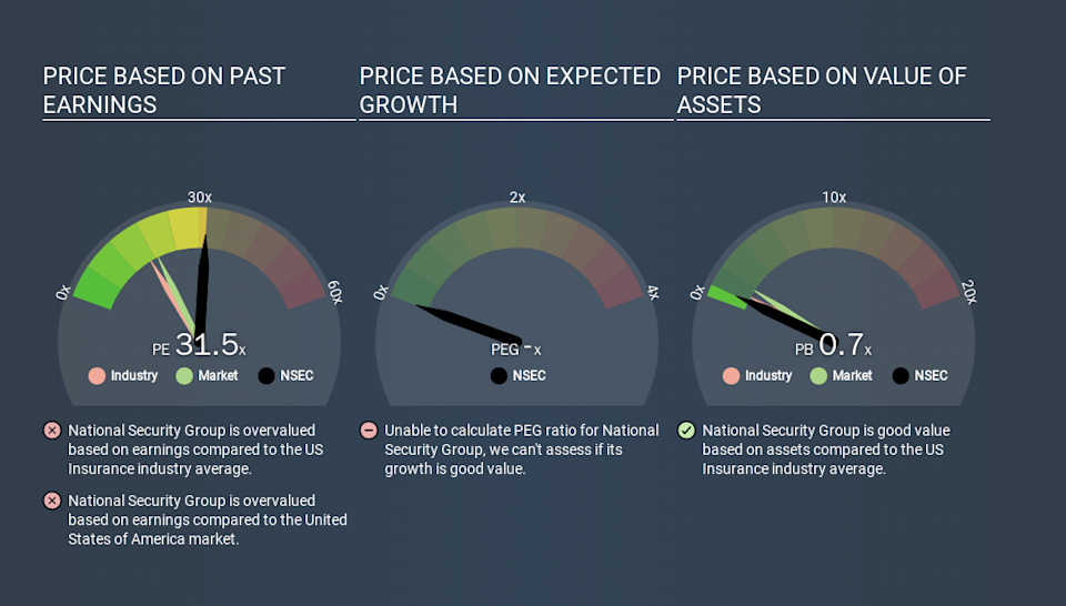 NasdaqGM:NSEC Price Estimation Relative to Market, January 17th 2020