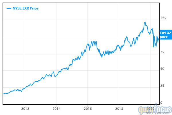 Extra Space Storage 10-year share price chart