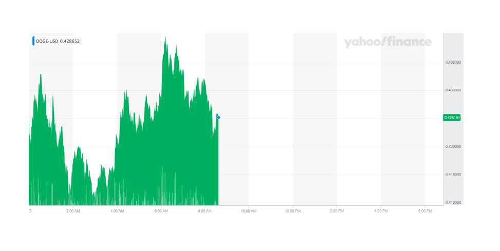 Dogecoin continued its rally on Thursday morning. Chart: Yahoo Finance UK