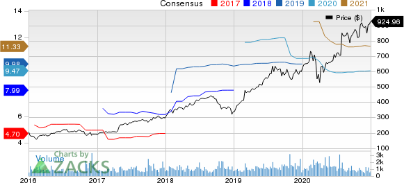 CoStar Group, Inc. Price and Consensus
