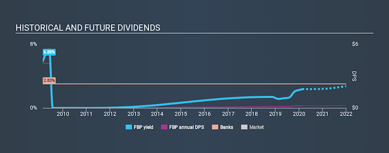 NYSE:FBP Historical Dividend Yield, February 22nd 2020