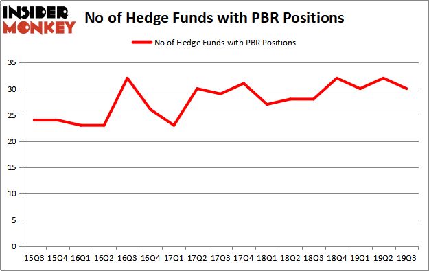 Is PBR A Good Stock To Buy?