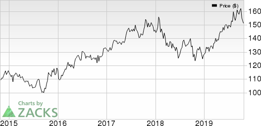 Chubb Limited Price and EPS Surprise