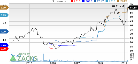 TriNet Group, Inc. Price and Consensus