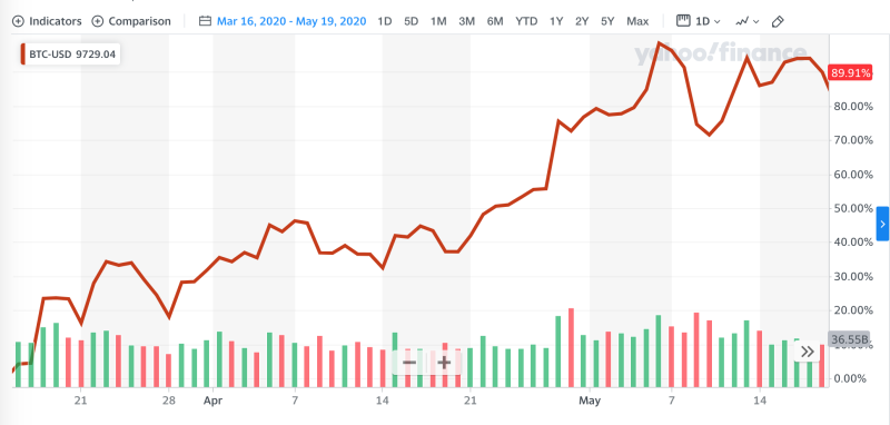 Bitcoin price from March 16 through May 19, 2020 (Yahoo Finance)