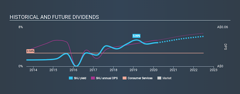 ASX:SHJ Historical Dividend Yield, March 7th 2020