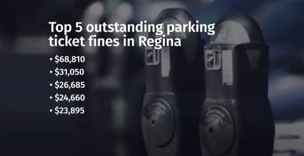 The top outstanding parking fines owed to the City of Regina.