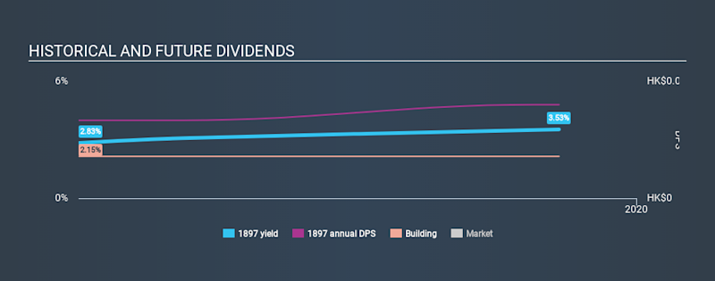 SEHK:1897 Historical Dividend Yield, December 4th 2019
