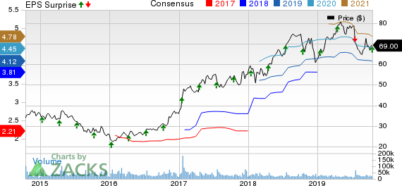 CSX Corporation Price, Consensus and EPS Surprise