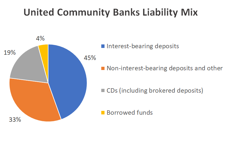 Pie chart of United Community Banks' average liabilities.