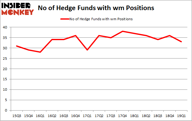 No of Hedge Funds with WM Positions