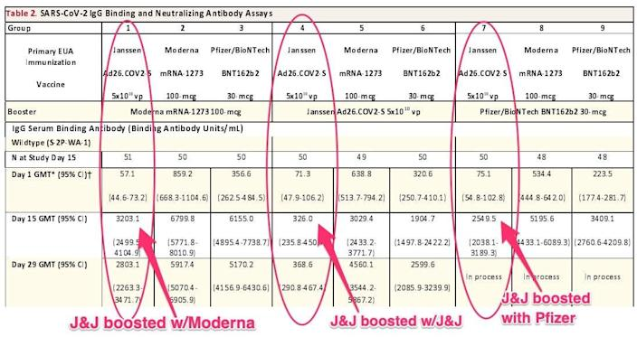 graph showing that boosting with moderna or pfizer yields far higher antibody levels than j&j