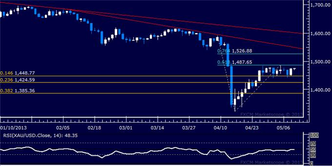 Forex_US_Dollar_Adrift_as_SP_500_Rally_Continues_to_Power_Ahead_body_Picture_7.png, US Dollar Adrift as S&P 500 Rally Continues to Power Ahead
