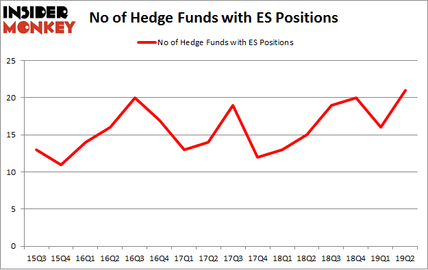 No of Hedge Funds with ES Positions