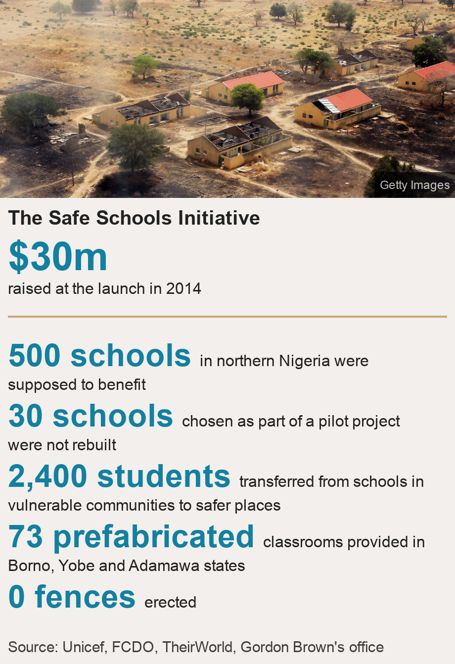 The Safe Schools Initiative.  [ $30m raised at the launch in 2014 ] [ 500 schools in northern Nigeria were supposed to benefit ],[ 30 schools chosen as part of a pilot project were not rebuilt ],[ 2,400 students transferred from schools in vulnerable communities to safer places ],[ 73 prefabricated  classrooms provided in Borno, Yobe and Adamawa states ],[ 0 fences erected ], Source: Source: Unicef, FCDO, TheirWorld, Gordon Brown's office, Image: Burnt classrooms of Government Secondary School, Chibok
