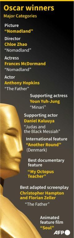 Oscar winners in the major categories