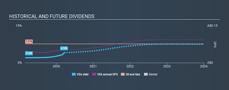 ASX:VEA Historical Dividend Yield, March 19th 2020