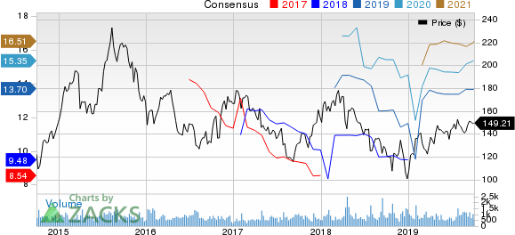 Allegiant Travel Company Price and Consensus