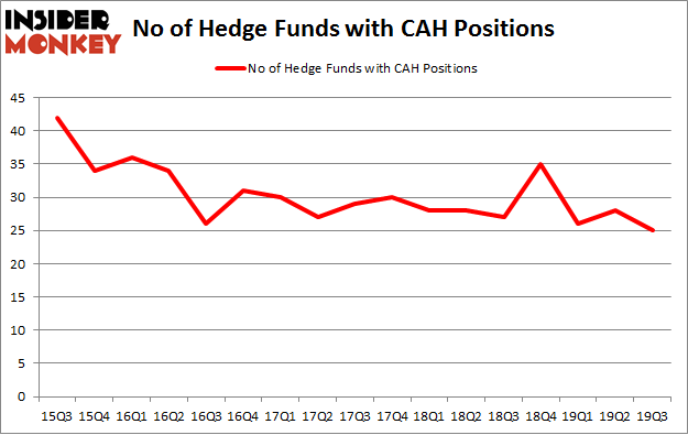 No of Hedge Funds with CAH Positions