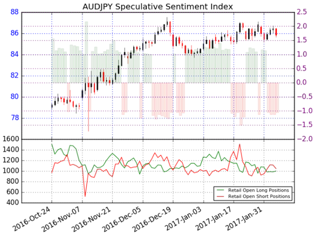 AUD/JPY to Threaten Key Support Ahead of RBA