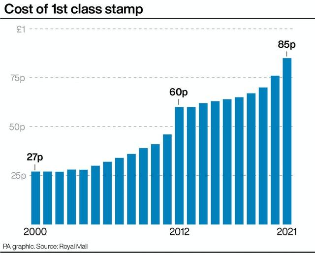 Cost of 1st class stamp