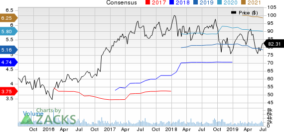 Lincoln Electric Holdings, Inc. Price and Consensus