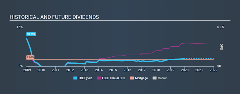 NasdaqGS:FDEF Historical Dividend Yield, December 6th 2019