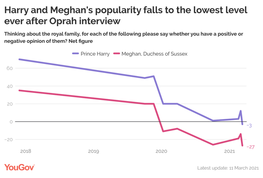 The couple's popularity had dropped again, having slightly improved before the interview was aired. (YouGov)
