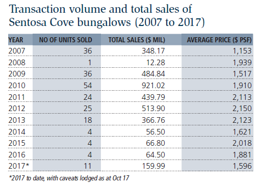 Transaction volume and total sales of Sentosa Cove bungalows (2007 to 2017)