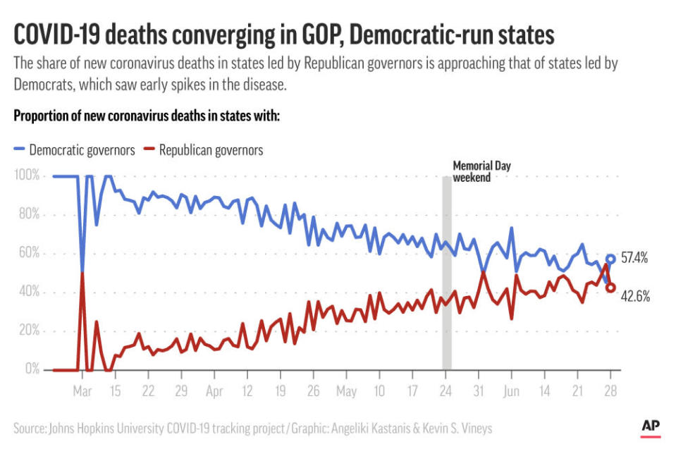 New coronavirus deaths for states that are led by Democratic and Republican governors;