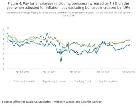 ONS wages