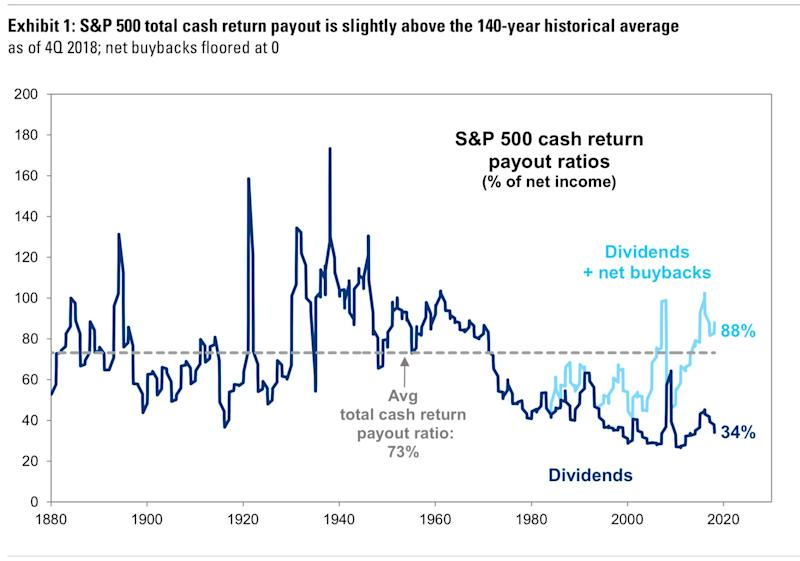 Companies have been return cash to shareholders for a long time. (Goldman Sachs)