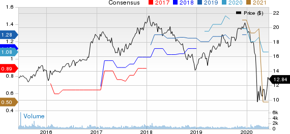 Meridian Bancorp, Inc. Price and Consensus