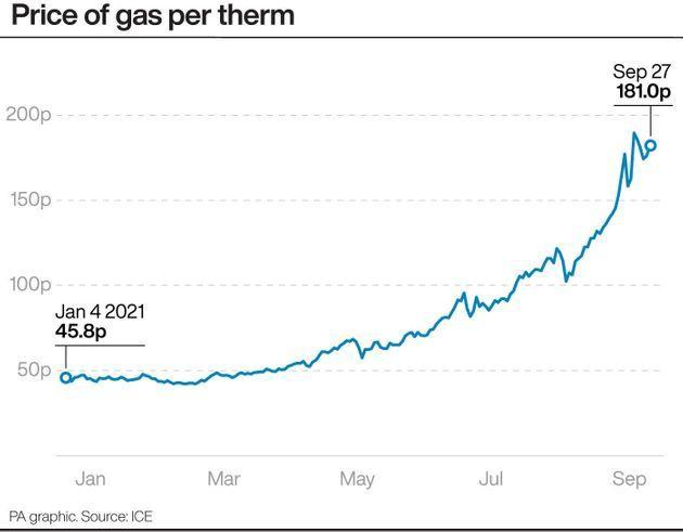 Prices of gas per therm (Photo: PA Graphics/Press Association Images)