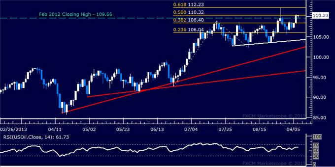 Forex_US_Dollar_Chart_Setup_Favors_Gains_After_Pull-Back_body_Picture_8.png, US Dollar Chart Setup Favors Gains After Pull-Back