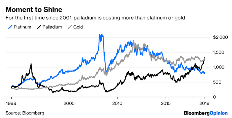 Palladium Still Isn't Pricey Enough