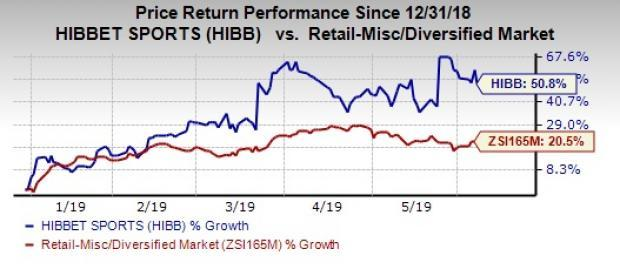Hibbett (HIBB) Stock Surges 51% YTD on Robust Growth Efforts