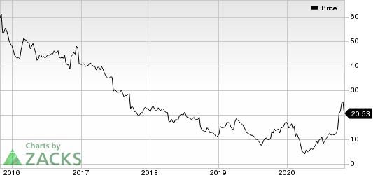 Bed Bath  Beyond Inc. Price