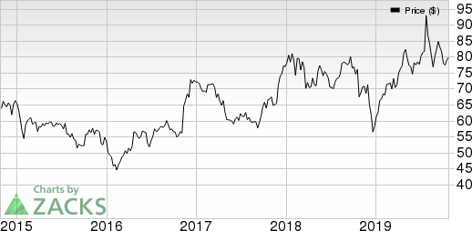 Discover Financial Services Price, Consensus and EPS Surprise