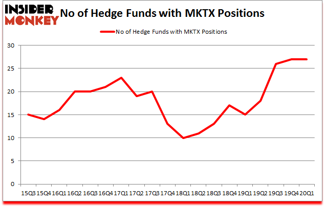 Is MKTX A Good Stock To Buy?