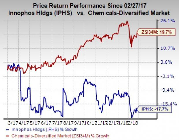 Strength in the FHN segment drove Innophos Holdings' (IPHS) revenues in Q4, but the company's earnings missed expectations.
