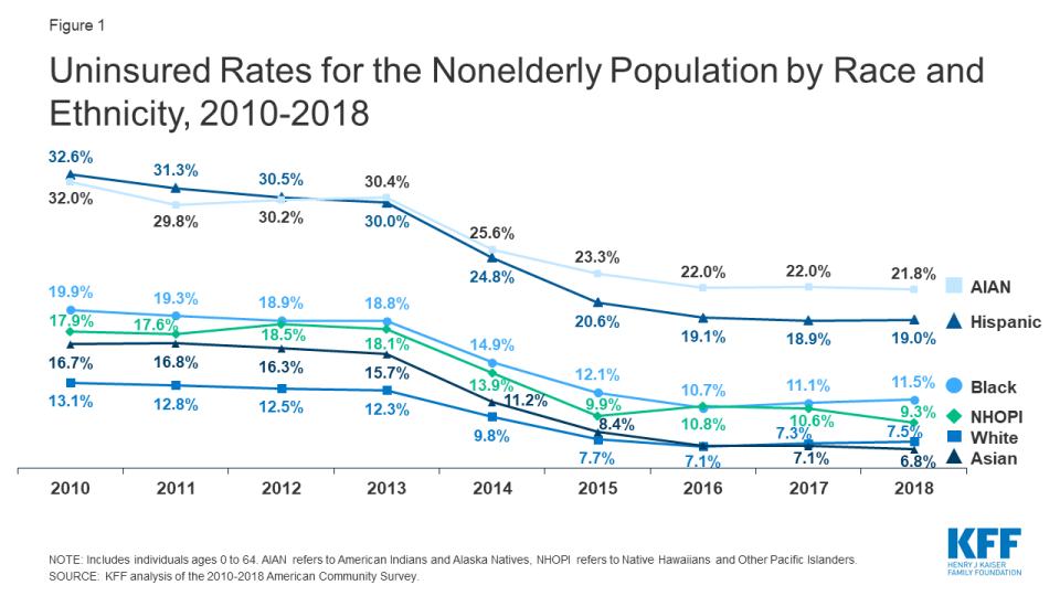 The uninsured rates for all ethnicities decreased under Obamacare. (Chart: Kaiser Family Foundation)
