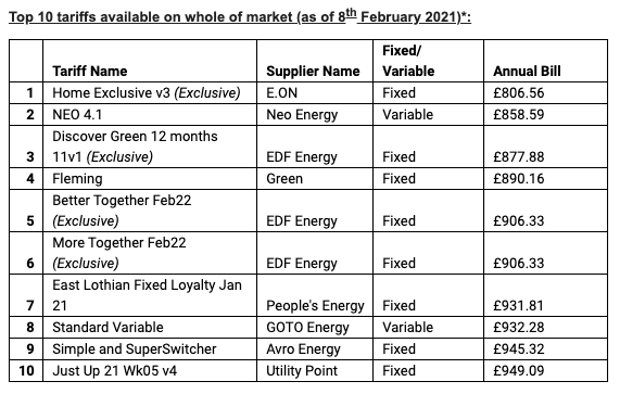 Energy bills Chart: Comparethemarket.com