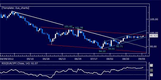EURJPY_Classic_Technical_Report_09.06.2012_body_Picture_5.png, EURJPY Classic Technical Report 09.06.2012