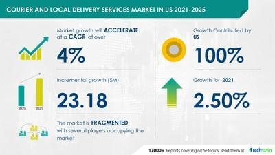 Technavio announced its latest market research report titled United States Courier and Local Delivery Services Market by Delivery Type and Package Type - Forecast and Analysis 2021-2025