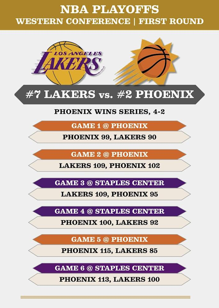 Lakers-Suns schedule for first-round playoff series.