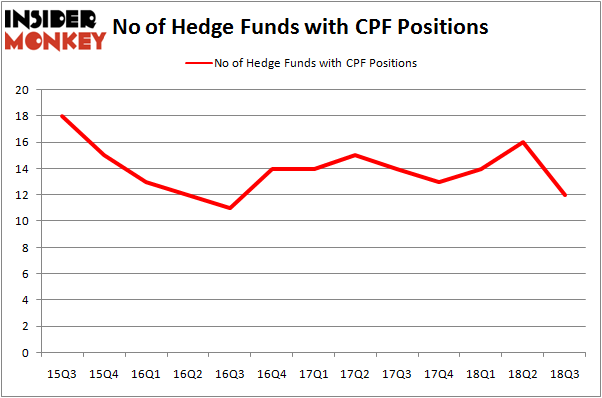 No of Hedge Funds With CPF Positions
