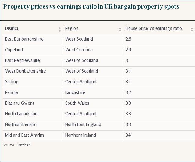 Property prices vs earnings ratio in UK bargain property spots