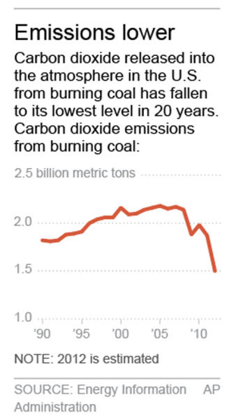 "Chart shows carbon dioxide emissions from burning coal. Graphic is fixed. Unit for chart is changed from ""trillion"" to ""billion""."